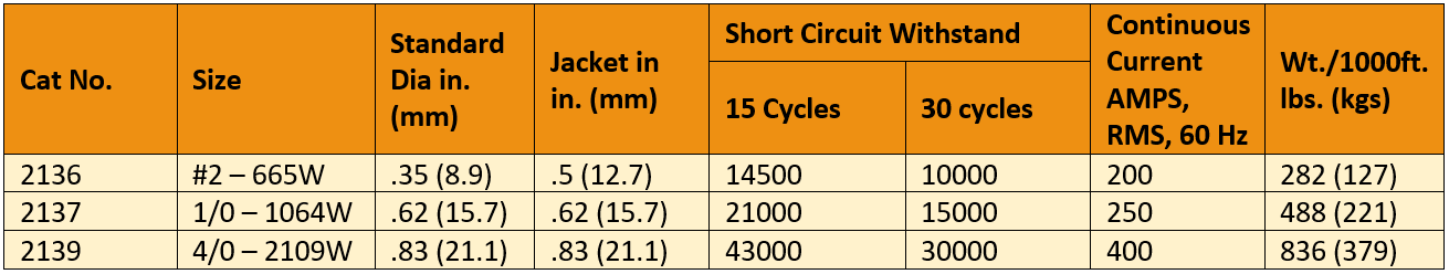 Yellow grounding cable size chart